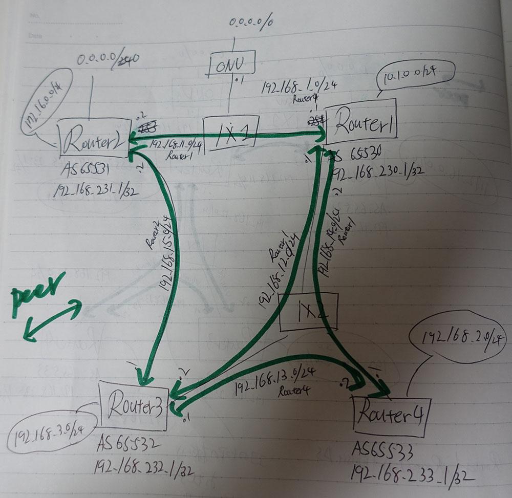 Router4台使って、擬似インターネットを構築してみました | geek log